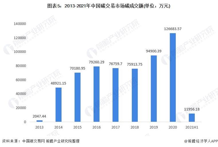 图表5:2013-2021年中国碳交易市场碳成交额(单位:万元)