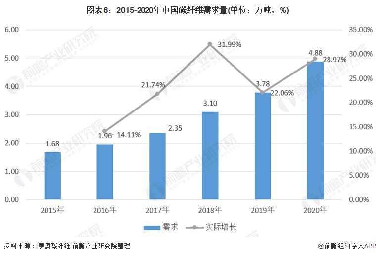 图表6:2015-2020年中国碳纤维需求量(单位:万吨,%)