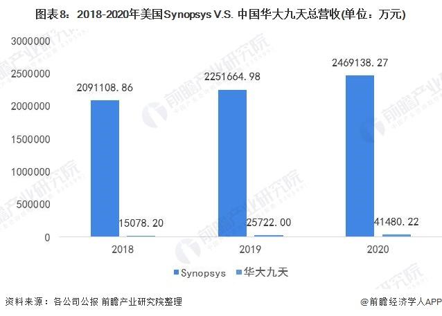图表8:2018-2020年美国Synopsys V.S. 中国华大九天总营收(单位:万元)