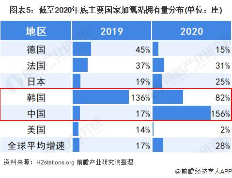 图表5:截至2020年底主要国家加氢站拥有量分布(单位:座)