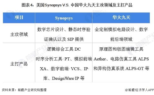 图表4:美国Synopsys V.S. 中国华大九天主攻领域及主打产品