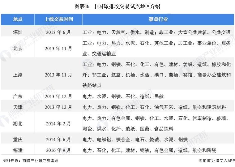 图表3:中国碳排放交易试点地区介绍