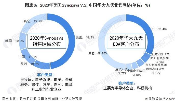 图表6:2020年美国Synopsys V.S. 中国华大九天销售网络(单位:%)