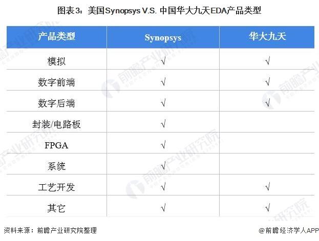 图表3:美国Synopsys V.S. 中国华大九天EDA产品类型