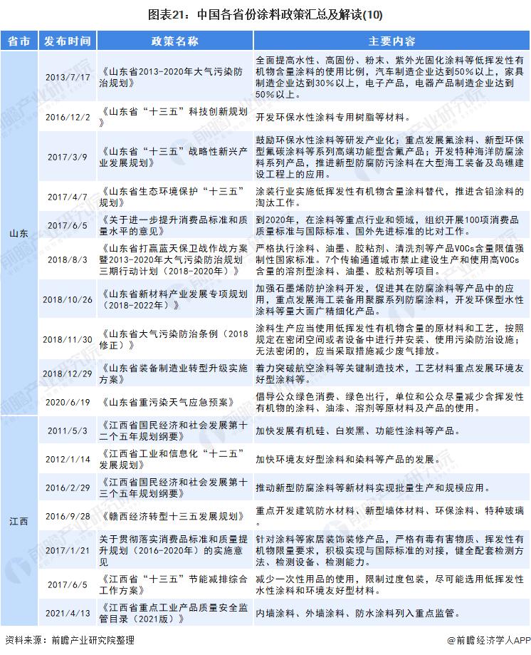 图表21:中国各省份涂料政策汇总及解读(10)