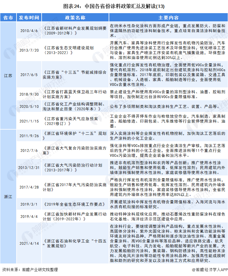 图表24:中国各省份涂料政策汇总及解读(13)