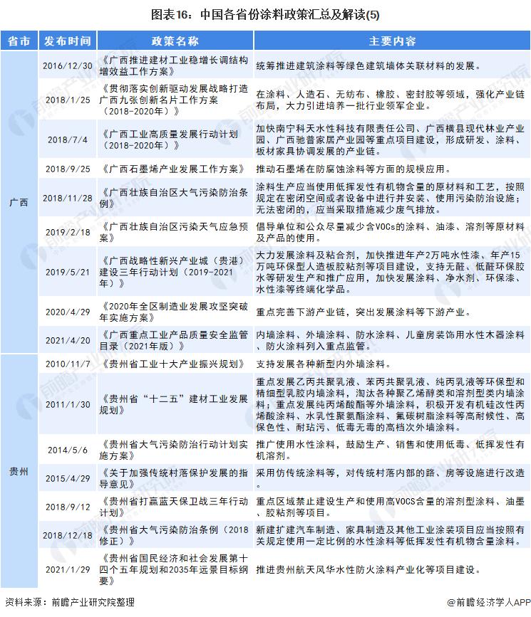 图表16:中国各省份涂料政策汇总及解读(5)
