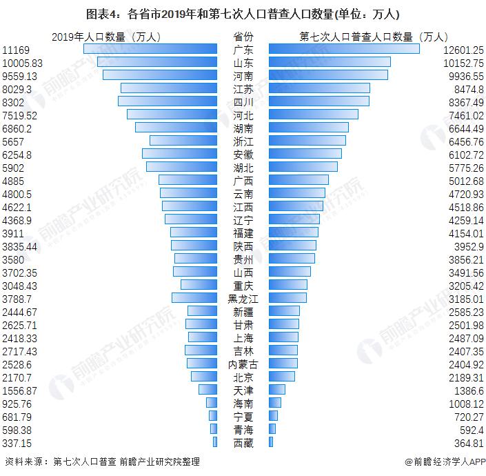 图表4:各省市2019年和第七次人口普查人口数量(单位:万人)