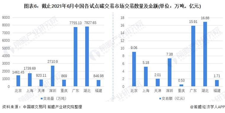图表6:截止2021年6月中国各试点碳交易市场交易数量及金额(单位:万吨,亿元)