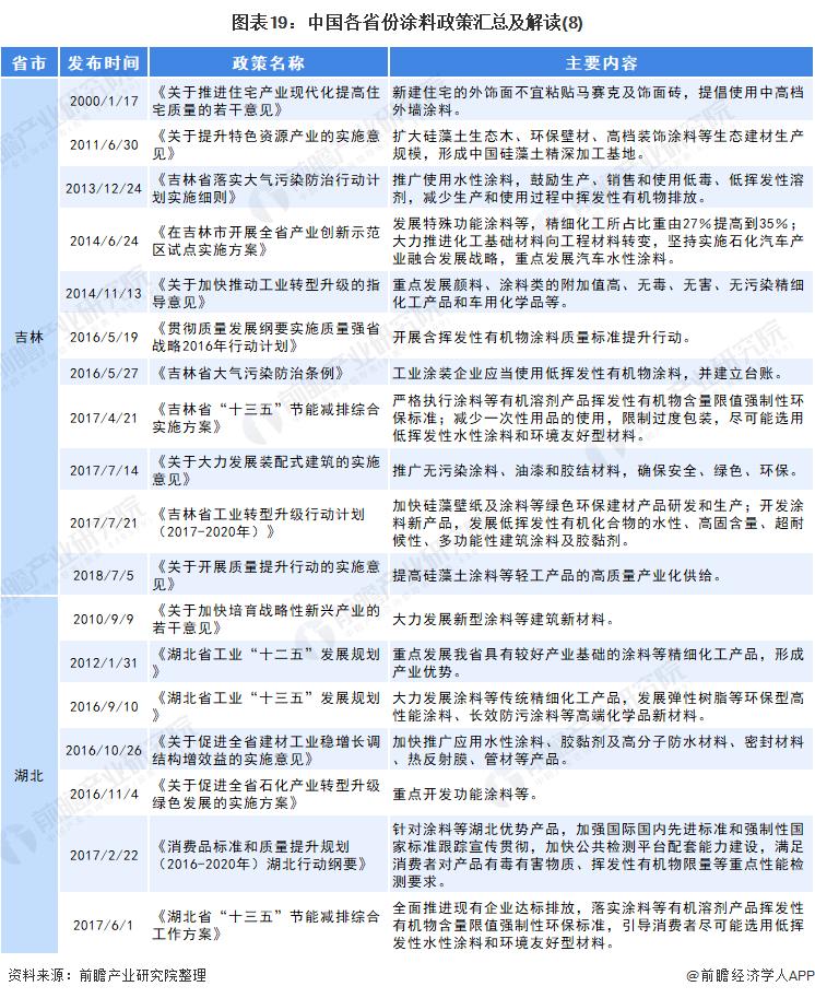 图表19:中国各省份涂料政策汇总及解读(8)