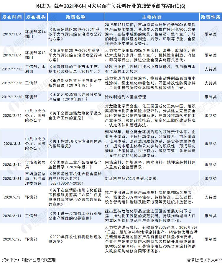 图表7:截至2021年6月国家层面有关涂料行业的政策重点内容解读(6)