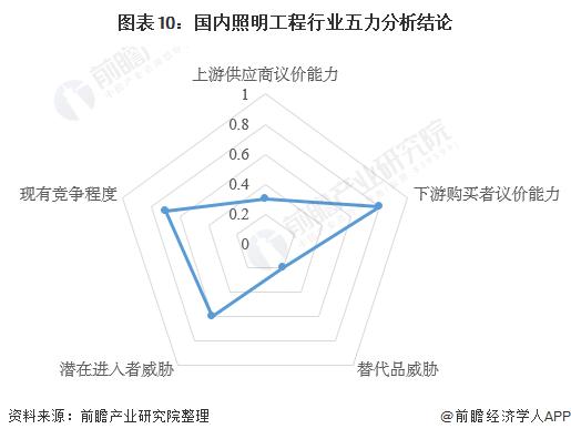 图表10:国内照明工程行业五力分析结论