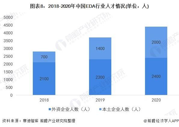 图表8:2018-2020年中国EDA行业人才情况(单位:人)