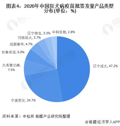 图表4:2020年中国狂犬病疫苗批签发量产品类型分布(单位:%)
