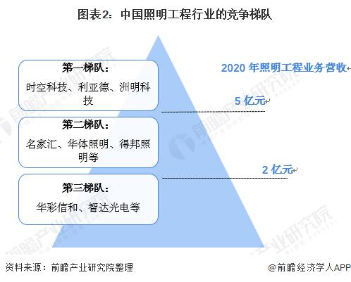 图表2:中国照明工程行业的竞争梯队