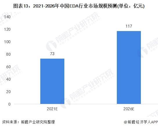 图表13:2021-2026年中国EDA行业市场规模预测(单位:亿元)