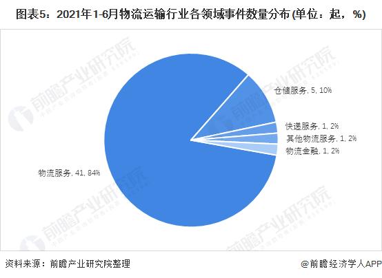 图表5:2021年1-6月物流运输行业各领域事件数量分布(单位:起,%)