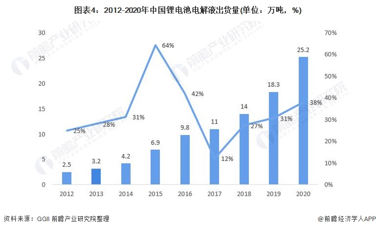 图表4:2012-2020年中国锂电池电解液出货量(单位:万吨,%)
