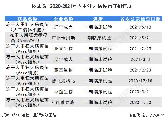 图表5:2020-2021年人用狂犬病疫苗在研进展