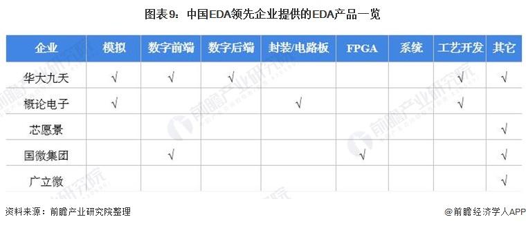 图表9:中国EDA领先企业提供的EDA产品一览