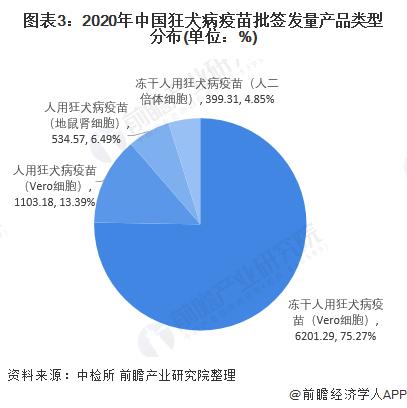 图表3:2020年中国狂犬病疫苗批签发量产品类型分布(单位:%)