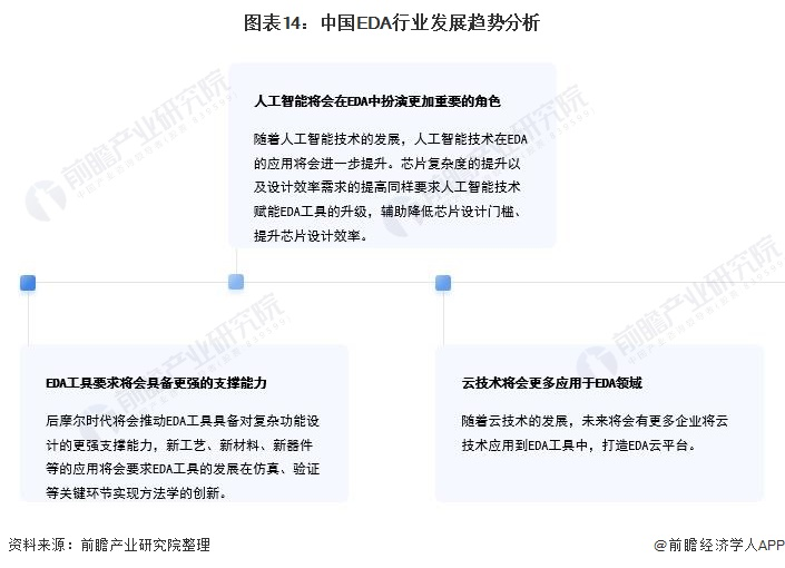 图表14:中国EDA行业发展趋势分析