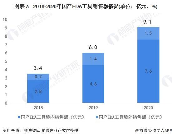 图表7:2018-2020年国产EDA工具销售额情况(单位:亿元,%)