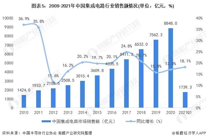 图表5:2009-2021年中国集成电路行业销售额情况(单位:亿元,%)