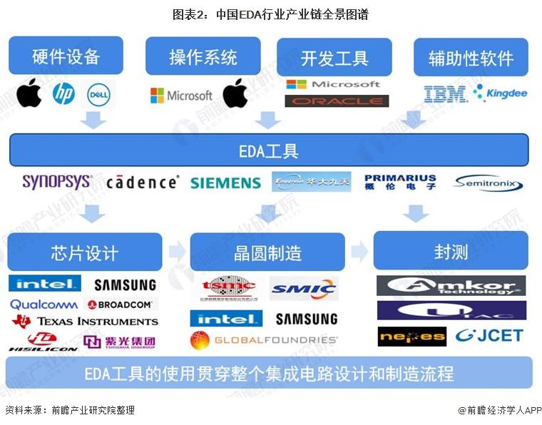 图表2:中国EDA行业产业链全景图谱