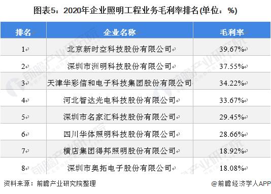 图表5:2020年企业照明工程业务毛利率排名(单位:%)