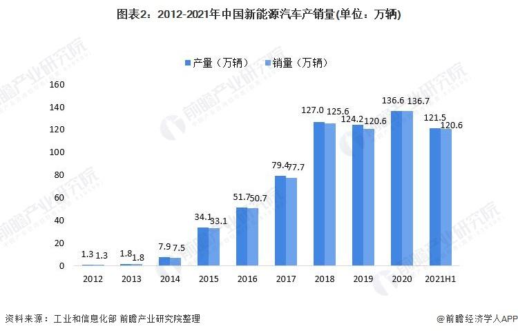 图表2:2012-2021年中国新能源汽车产销量(单位:万辆)