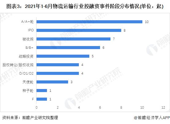 图表3:2021年1-6月物流运输行业投融资事件阶段分布情况(单位:起)