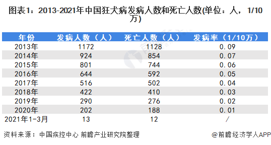 图表1:2013-2021年中国狂犬病发病人数和死亡人数(单位:人,1/10万)