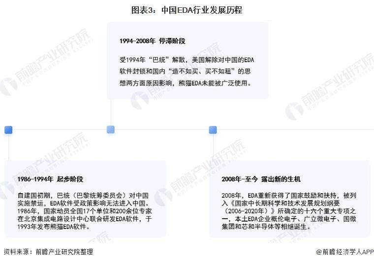 图表3:中国EDA行业发展历程
