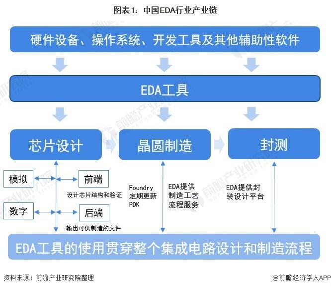 图表1:中国EDA行业产业链