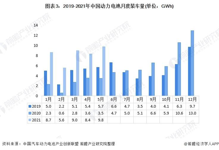 图表3:2019-2021年中国动力电池月度装车量(单位:GWh)