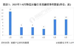 2021年1-6月中国物流运输投融资事件数据解读