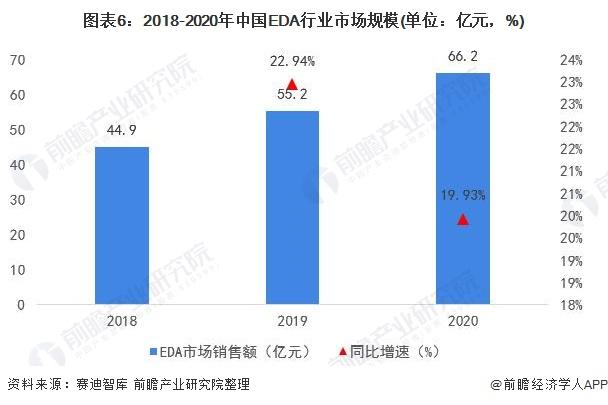 图表6:2018-2020年中国EDA行业市场规模(单位:亿元,%)