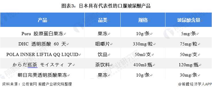图表3:日本具有代表性的口服玻尿酸产品