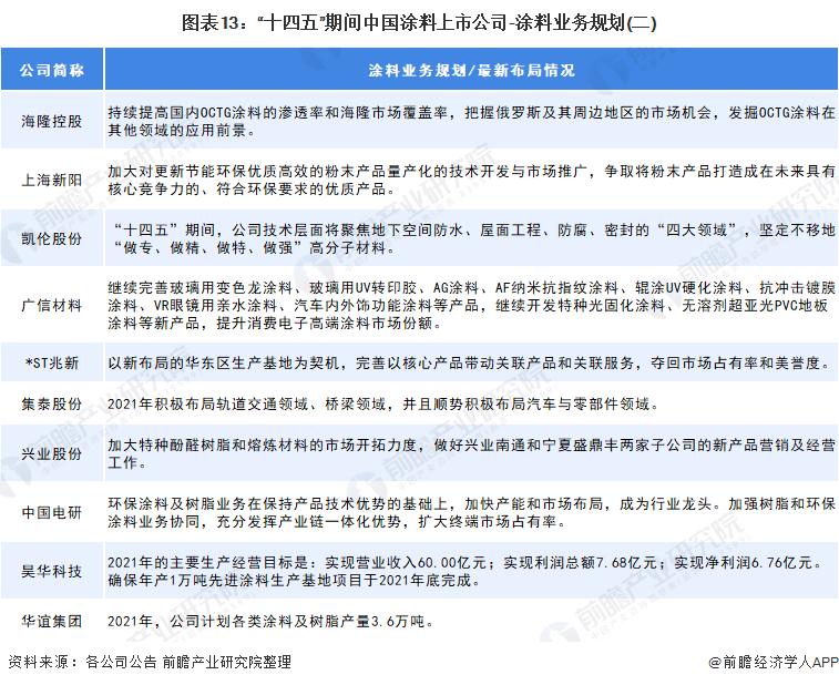 """图表13:""""十四五""""期间中国涂料上市公司-涂料业务规划(二)"""