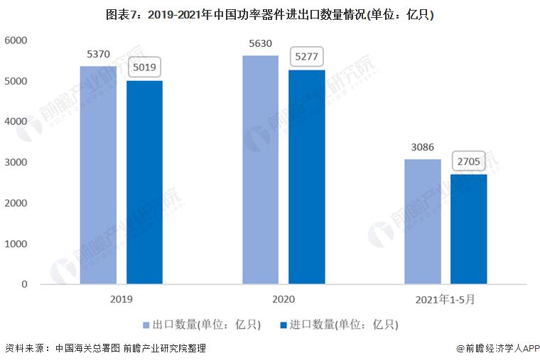图表7:2019-2021年中国功率器件进出口数量情况(单位:亿只)