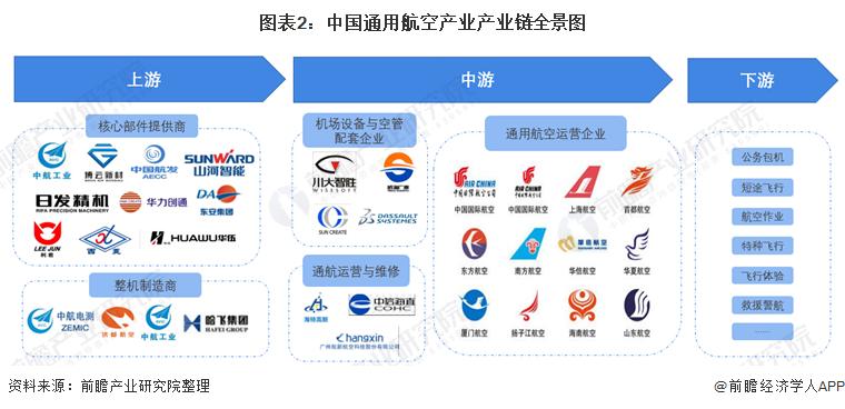 图表2:中国通用航空产业产业链全景图