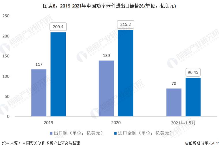 图表8:2019-2021年中国功率器件进出口额情况(单位:亿美元)