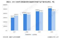 干货!2021年中国色母粒行业企业对比