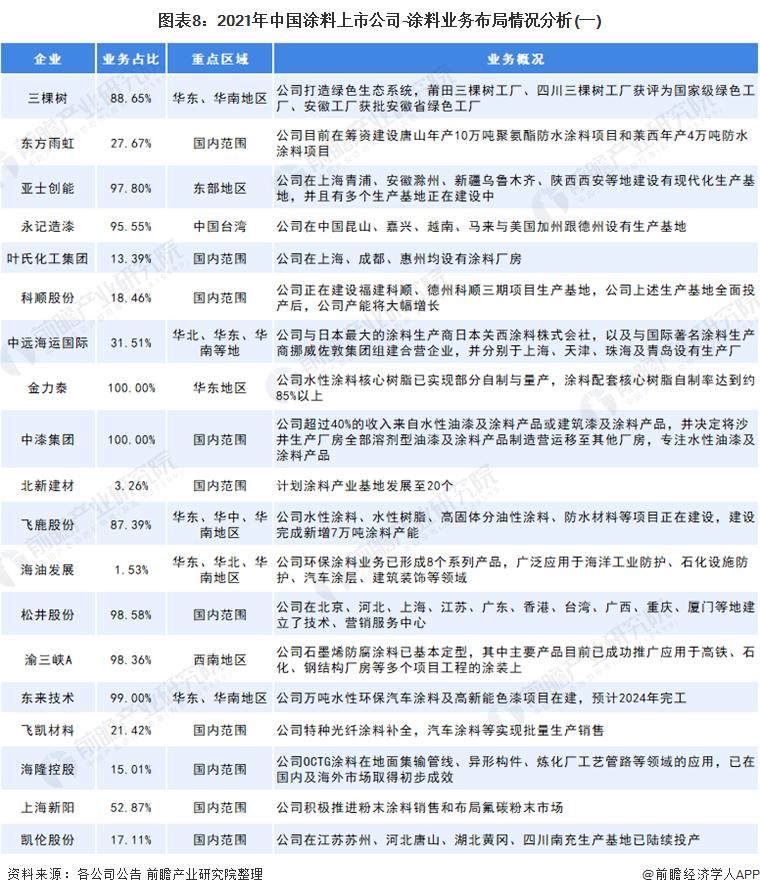 图表8:2021年中国涂料上市公司-涂料业务布局情况分析(一)