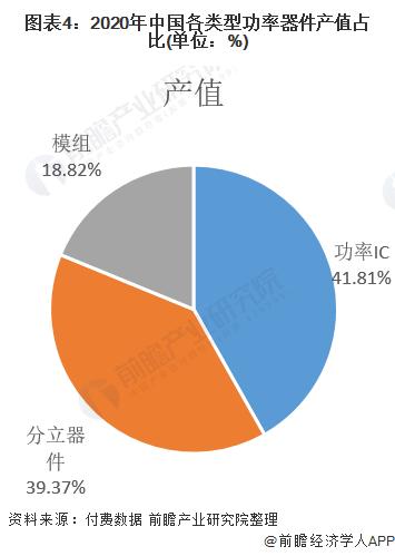 图表4:2020年中国各类型功率器件产值占比(单位:%)