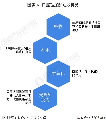 图表1:口服玻尿酸功效情况