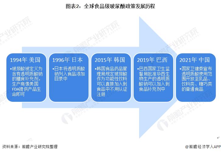 图表2:全球食品级玻尿酸政策发展历程