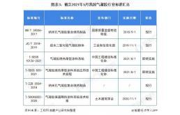 2021年中国气凝胶行业市场现状和发展趋势分析