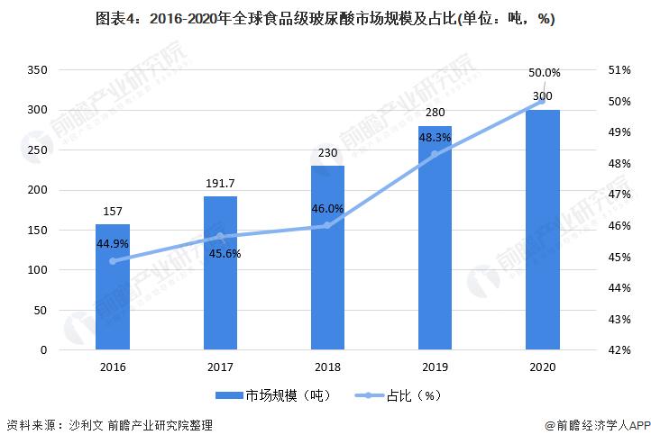 图表4:2016-2020年全球食品级玻尿酸市场规模及占比(单位:吨,%)
